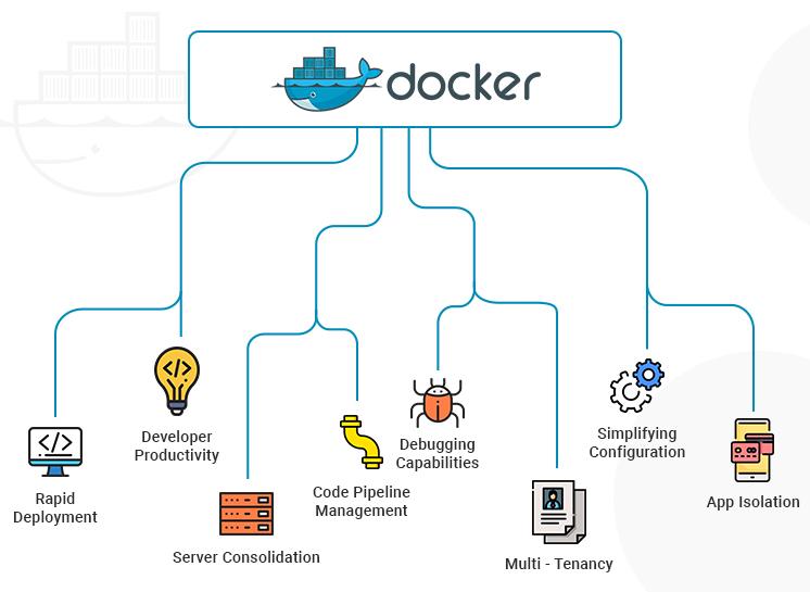 Khóa học Docker