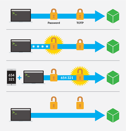 Bảo mật SSH