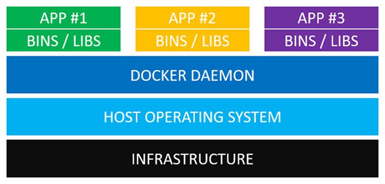 sự khác nhau giữa máy ảo và docker container